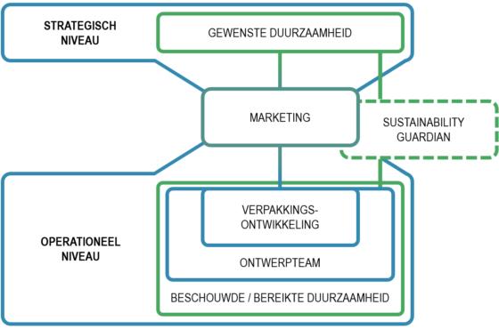 Sustainability guardian nieuwe spin in het duurzaamheidsweb