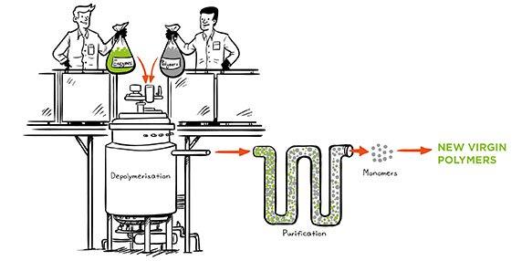 Carbios-enzymatic-depolymerization-illustration_572