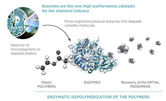 Enzymes are the new high-performance catalysts for the chemical industry