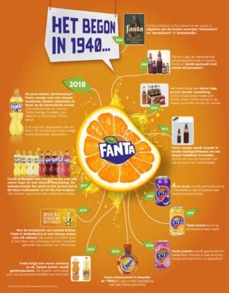 Coca-Cola herformuleert Fanta: vernieuwde receptuur