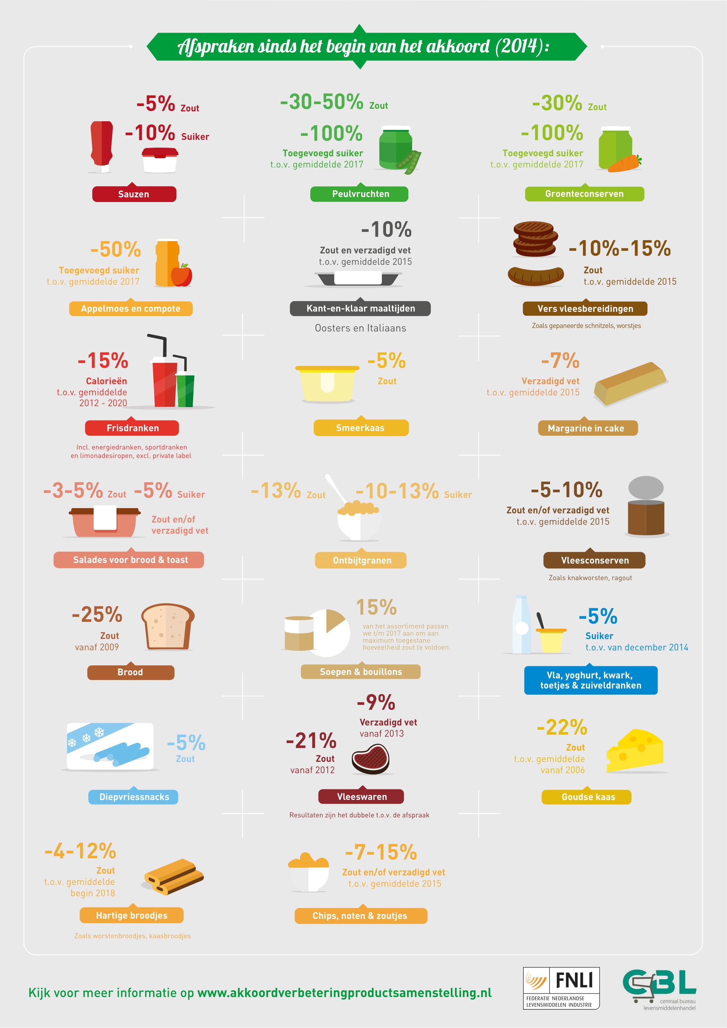 Infographic Akkoord Verbetering Productsamenstelling 2019-2
