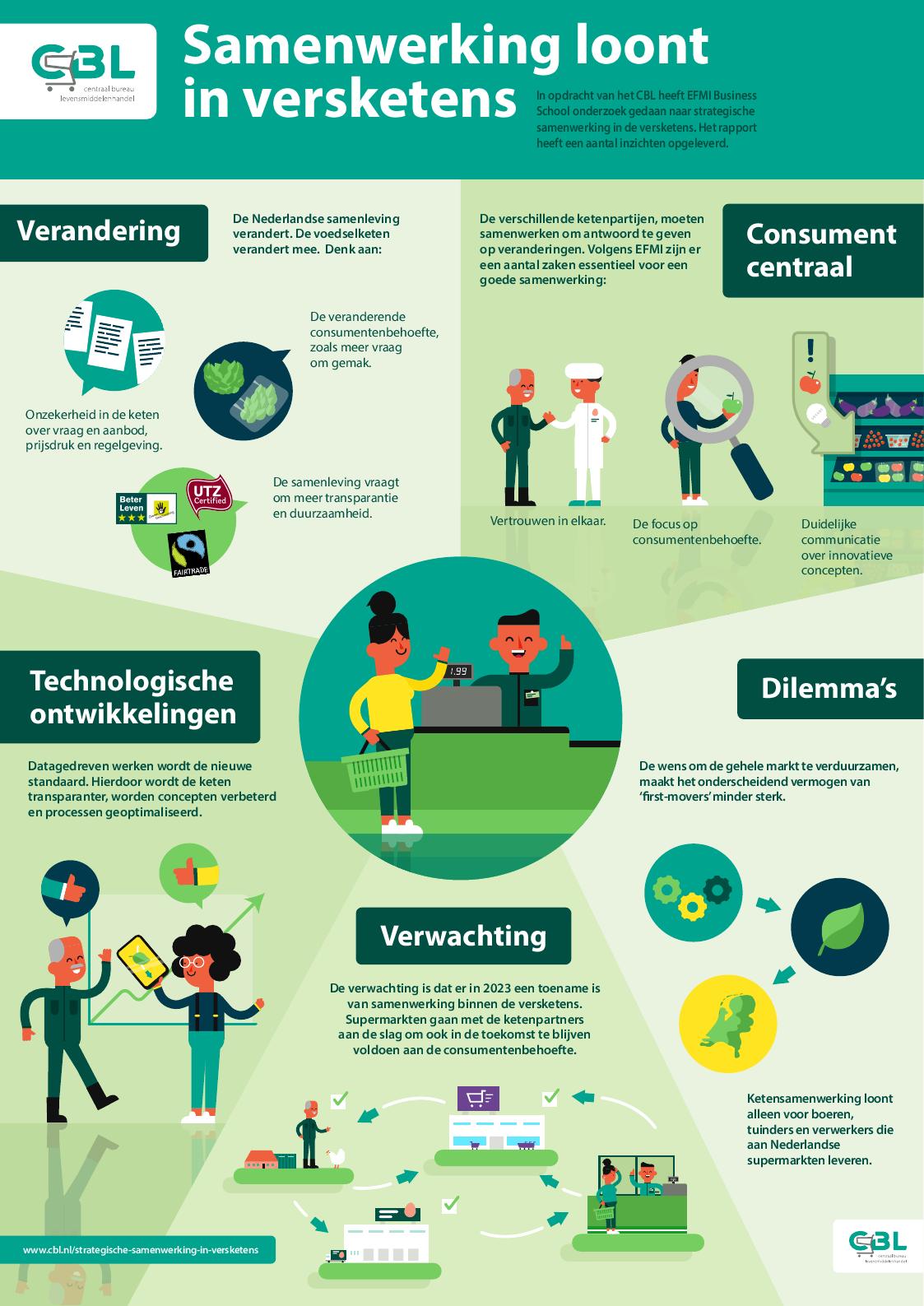 Infographic-Samenwerking loont in versketens