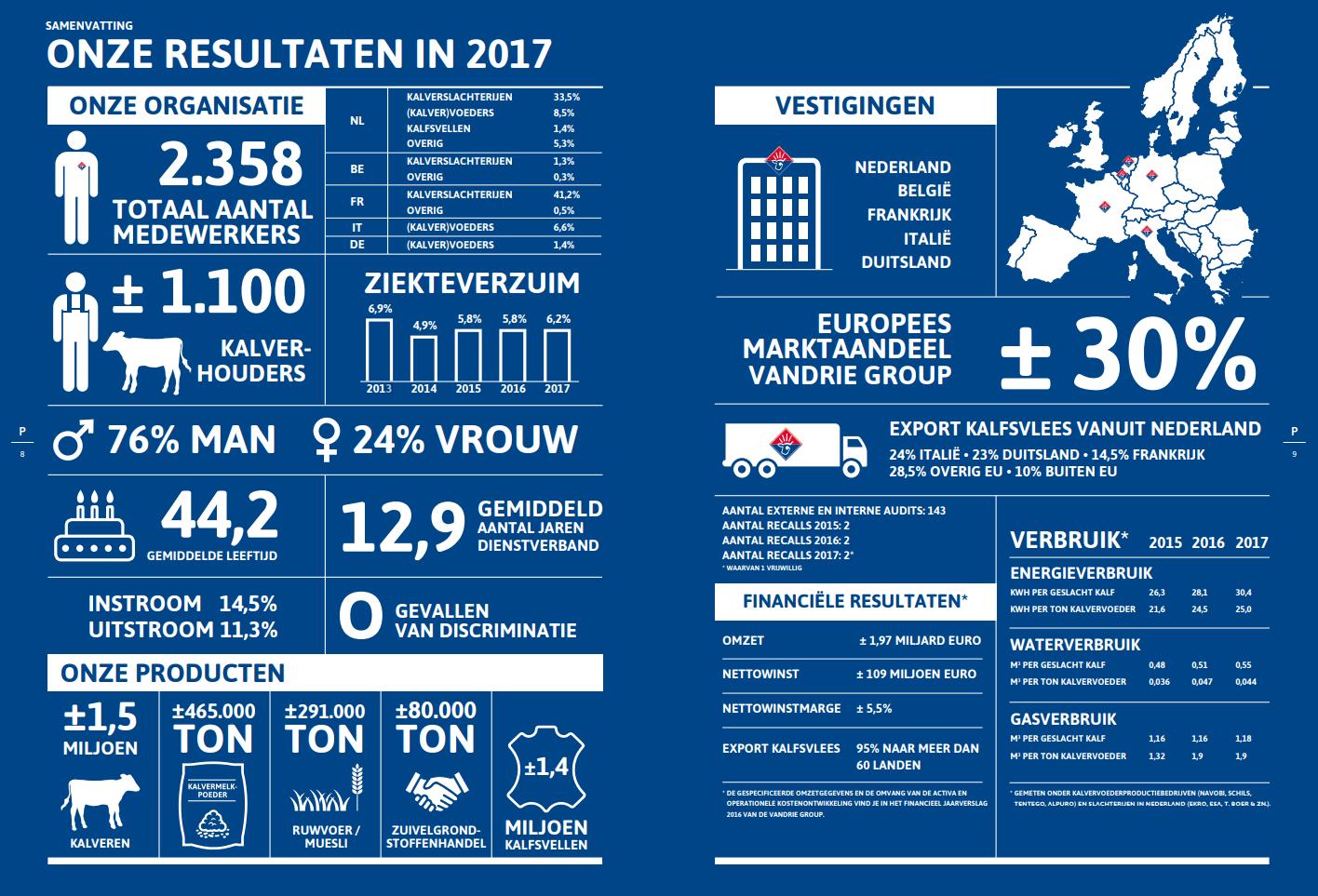 Infographic VanDrie