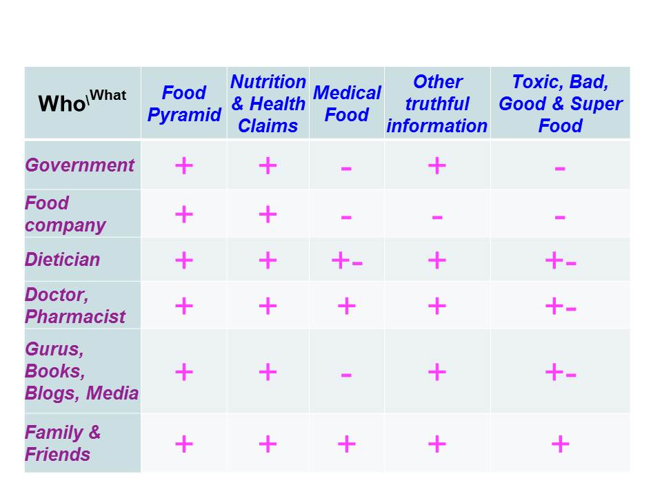 PIJLS Wie mag wat beweren over voeding