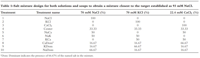 Tabel 1 soorten zout