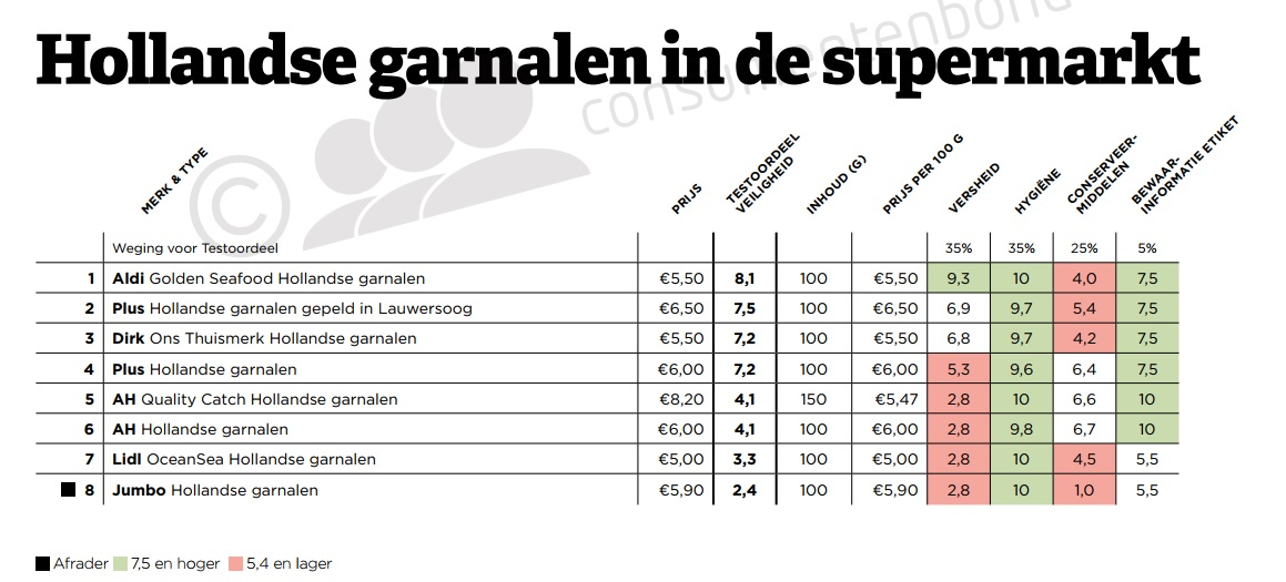 Tabel Hollandse garnalen