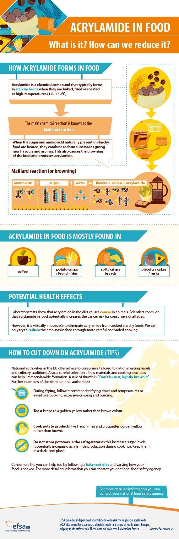 acrylamide infographic EFSA