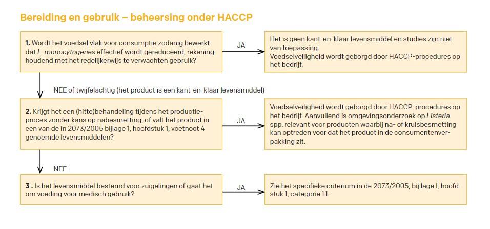bereiding en gebruik haccp listeria