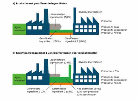 Mild fractioneren helpt 'clean label' productie