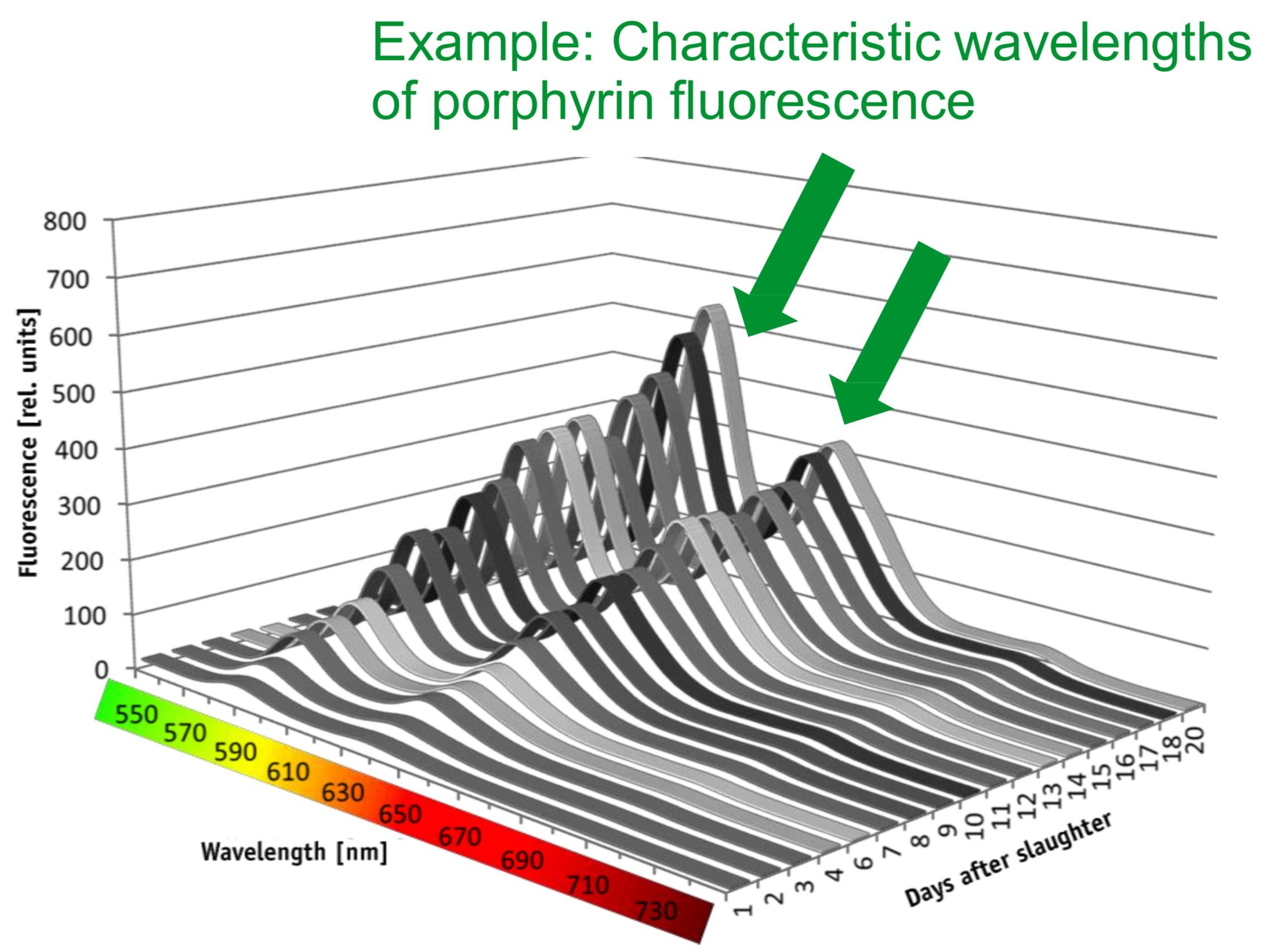clear spectrometrie