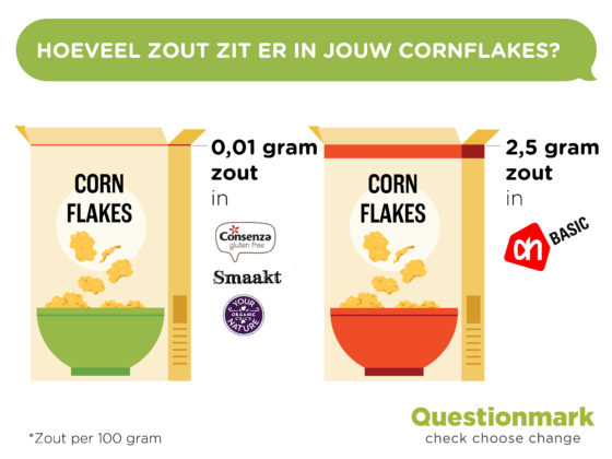 Questionmark: 'Weinig vezels en onnodig veel zout in cornflakes'