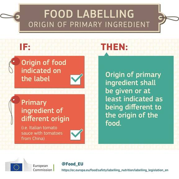 food labelling country of origin primary ingredient