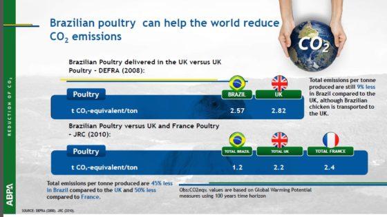 ABPA: 'Niets mis met kip uit Brazilië'