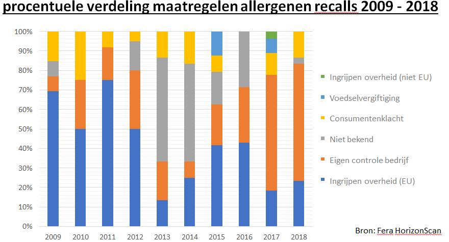procentuele verdeling maatregelen allergenen