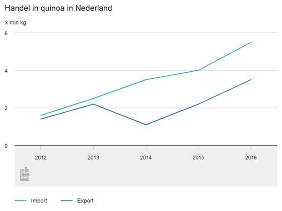 Handel in quinoa verdrievoudigd in vijf jaar tijd (video)