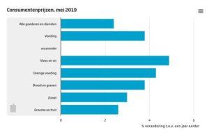 Prijsverhoging van bijna 20% voor groente en fruit in de afgelopen 10 jaar