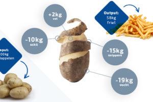 Industriële voedselverspilling is vaak onnodig