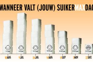 Foodwatch introduceert 'suikermaxdag'
